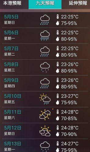 2019年5月上旬の気温