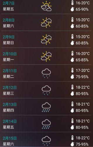 2020年2月中旬の天気予報