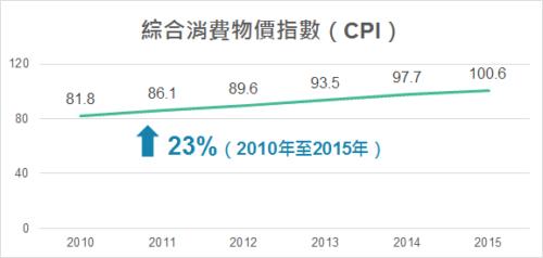香港政府統計處の物価の推移グラフ