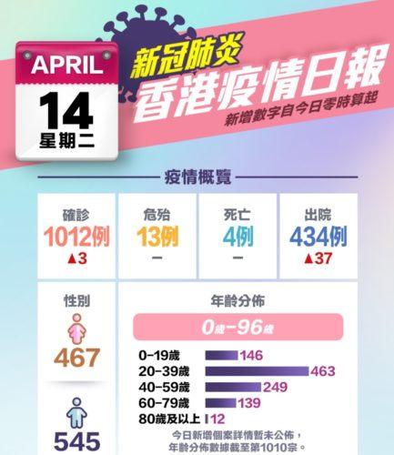 2020年4月14日の 香港ころな感染者数