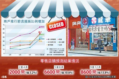 2020年香港小売業倒産や 失業者などの予想図