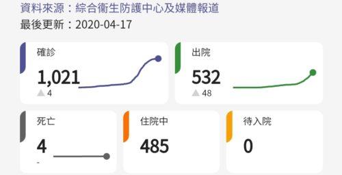 2020年4月17日香港新型コロナ肺炎感染者数
